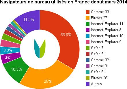 Navigateurs en France en 2014